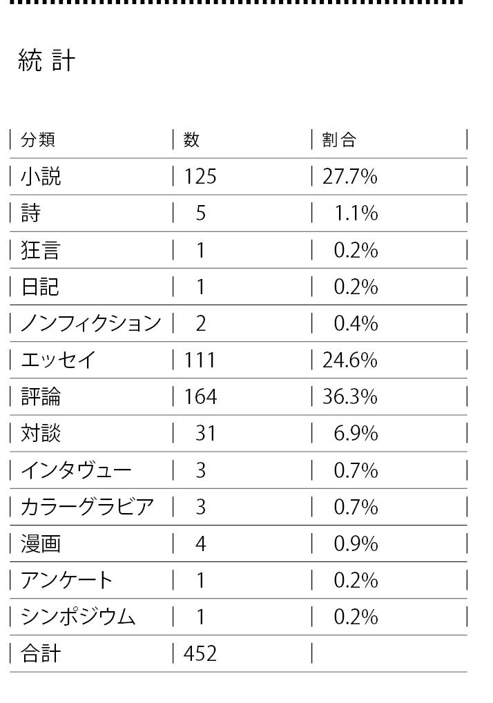 文態百版_統計